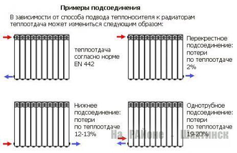 Способы разводки радиаторов отопления