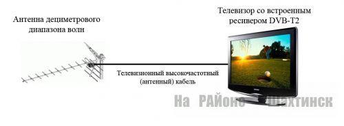 Цифровое TV – современная технология телевещания.